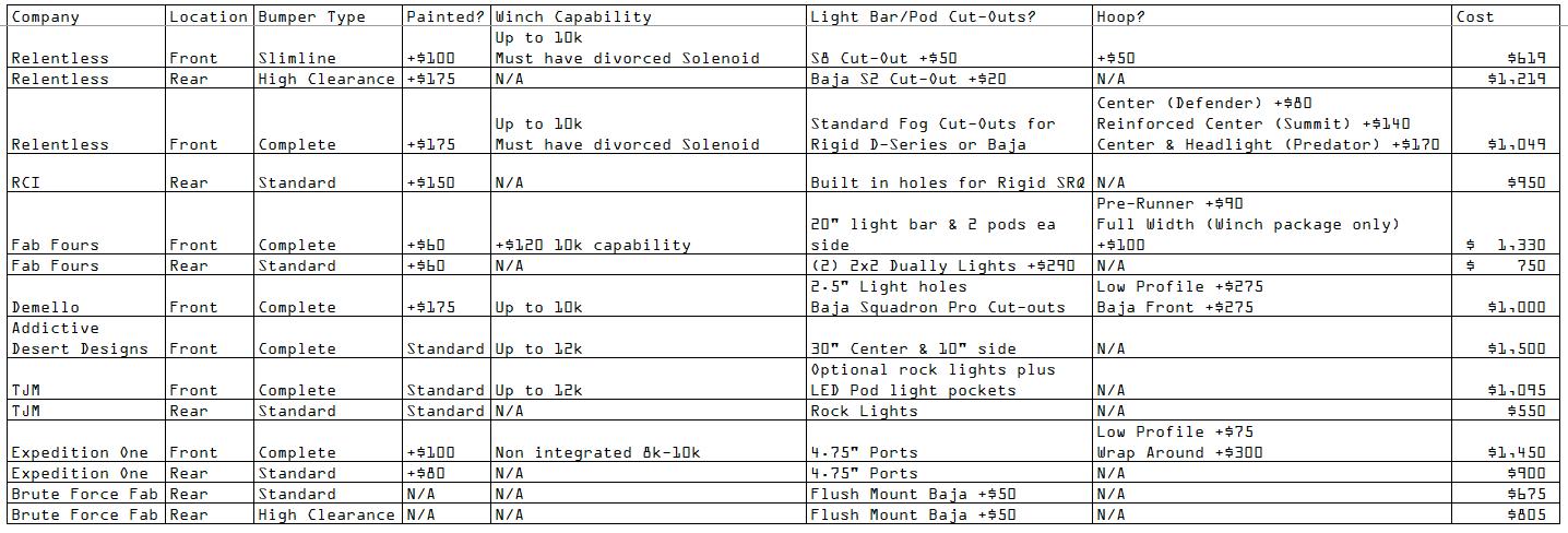 Bumper Cost Comparison Updated 6B.PNG